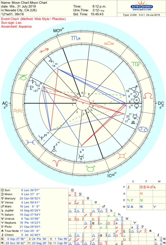 New Moon in Leo Astrological Chart